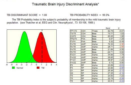 Traumatic Brain Injury Discriminant function